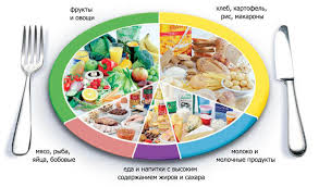 Здоровое или правильное питание